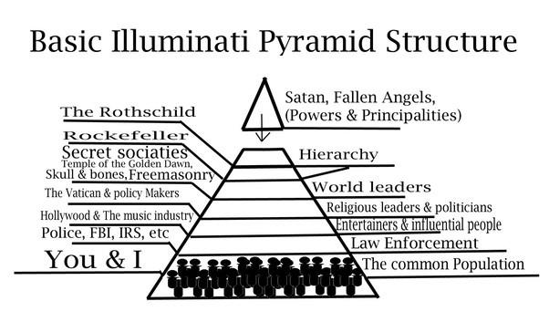 Whats The Difference Between Illuminati Satanism And Freemasonry