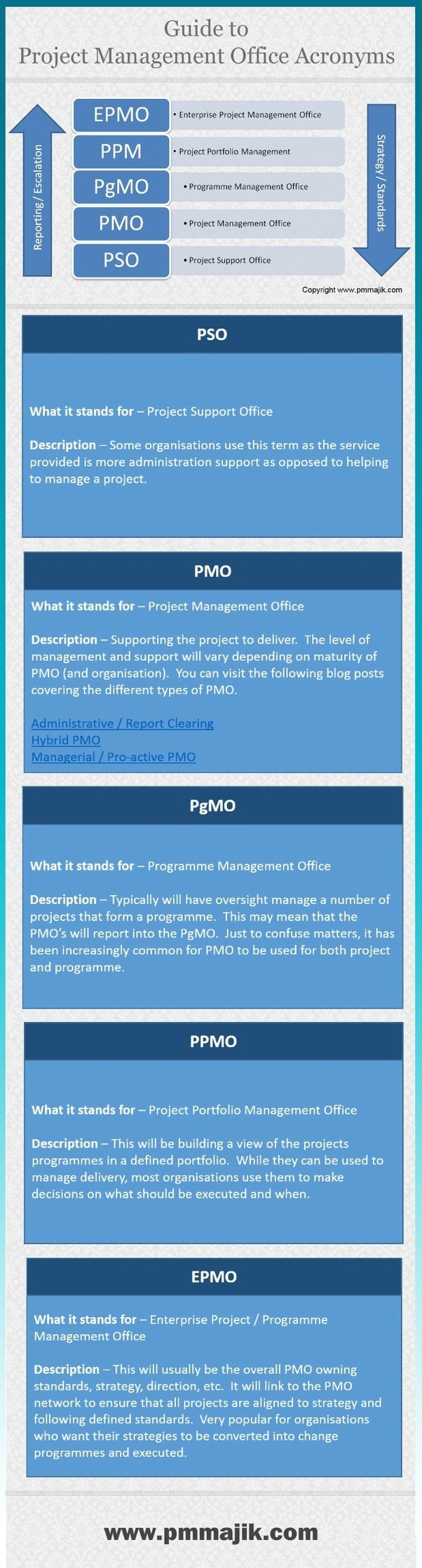 What Is The Difference Between Pmo And Pmp Quora