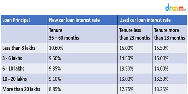 how to save interest on car loan