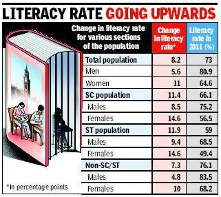 lowest literacy in india