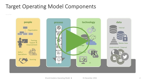 what are the components of the target operating model