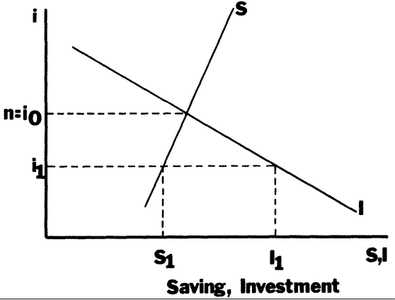 Savings and investment equilibrium diagram phases nina westvold american century investments