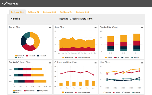 What is the best program to use to make beautiful charts eg line you can try httpvisual online design tool to help businesses create professional quality charts reports and dashboards ccuart Image collections