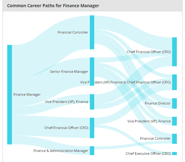Which Job Has More Money An Investment Banker Analyst Or