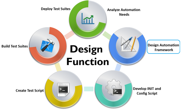 software testing manual and automation pdf