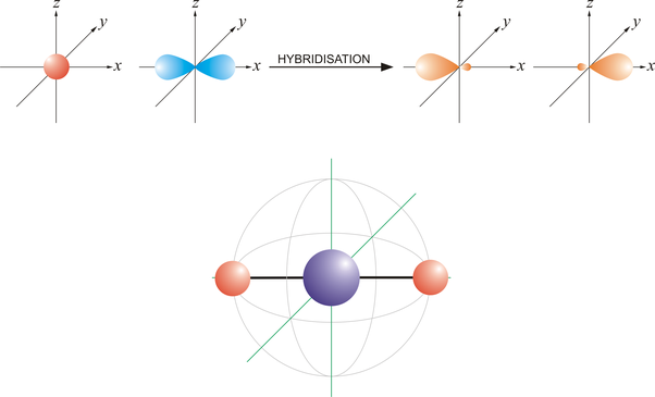 What Does Sp2 Hybridization In Chemistry Mean Quora