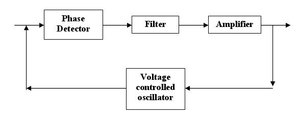 Why distortion occurs when amplitude of modulating signal is greater than amplitude of carrier
