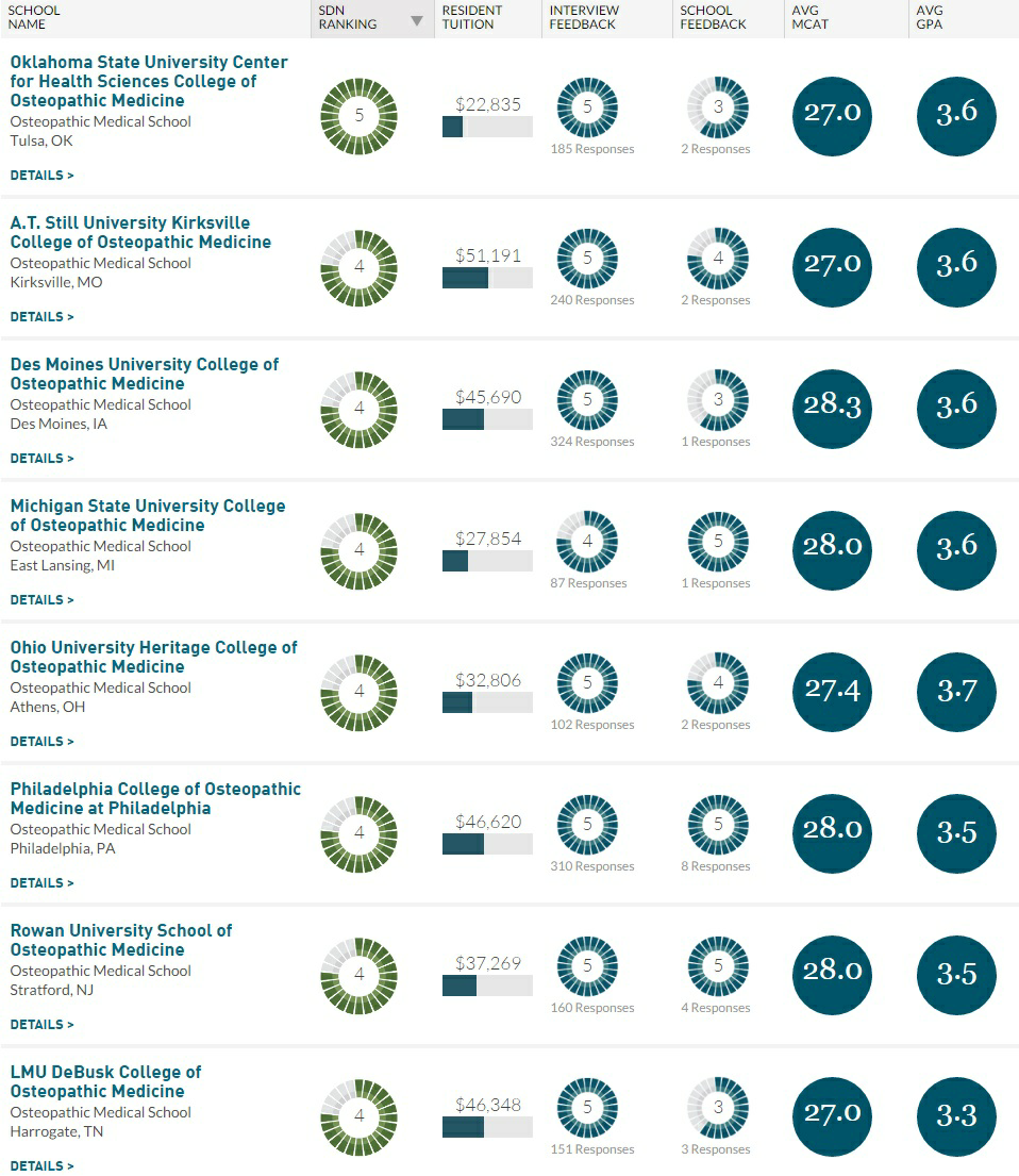 What are the top-ranked Doctor of Osteopathy schools in the US? - Quora