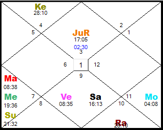 What would be the planets or yogas in the birth chart that makes a