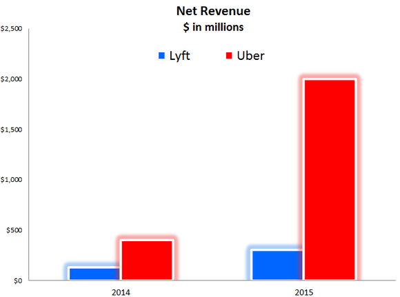 Why was Uber so successful vs  Lyft, Sidecar, etc ? - Quora