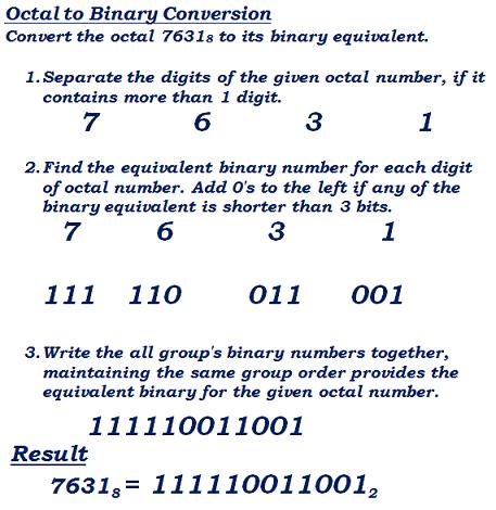Convert octal to binary online