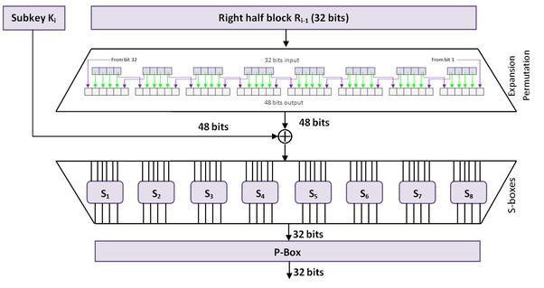 Image result for des encryption algorithm