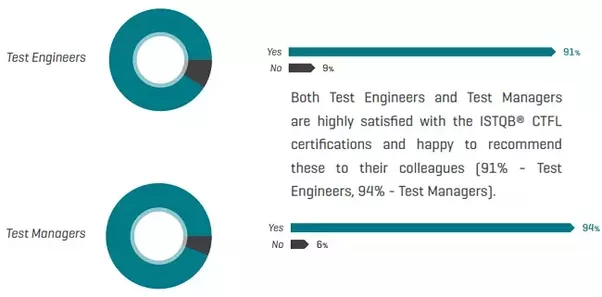 Should I get the ISTQB foundation level certificate? - Quora