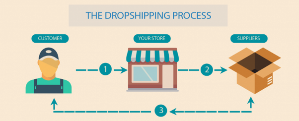 What is Drop shipping? How can I start drop shipping in India? - Quora