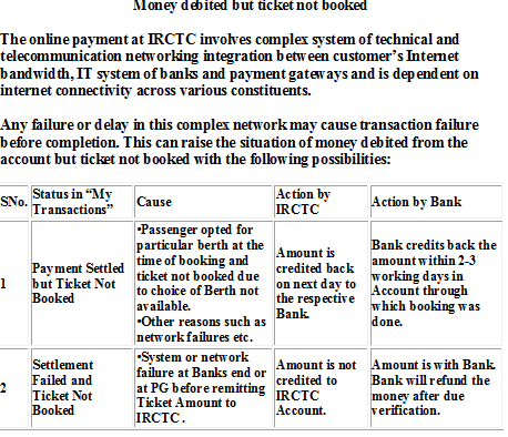 How to get refund on IRCTC if my ticket did't booked but money got