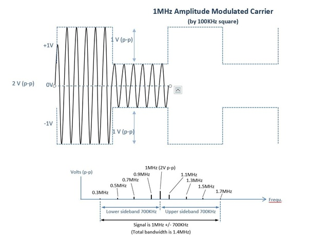 What is the difference between bandwidth and modulation? - Quora