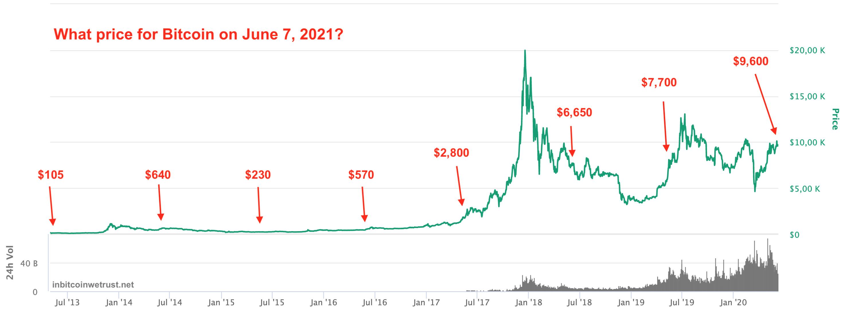 prezzo previsto del bitcoin nel 2021