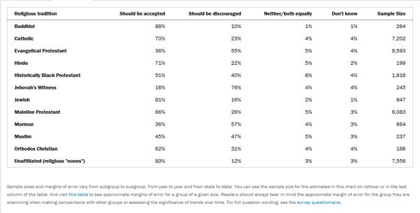 Religions tolerant of homosexuality