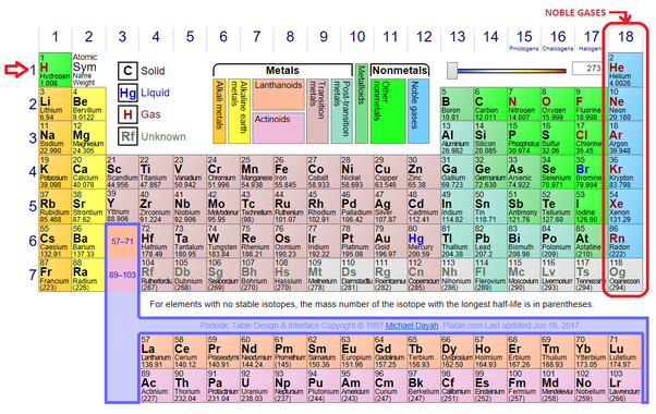 Remarkable Why Is The Periodic Table Arranged By Atomic Number And Not Download Free Architecture Designs Momecebritishbridgeorg