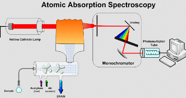 After absorption in atomic absorption spectrometry aas do absolutely but not necessarily in the direction of the light beam and not necessarily whilst the element is in the beam path atomic absorption sciox Choice Image
