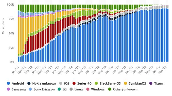 Mana sistem operasi yang paling banyak digunakan di Indonesia ...
