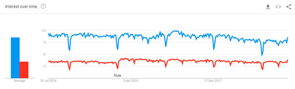 Which spreadsheet program is better: Google Sheets
