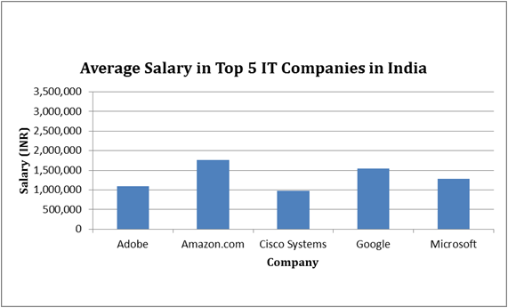 What are the salary levels at Amazon? - Quora