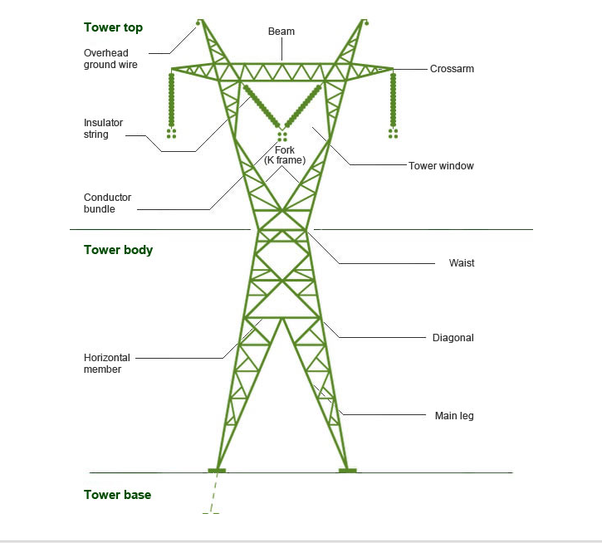 What Is The Name For Electrical Transmission Towers    Electric Power Stuff Enthusiasts