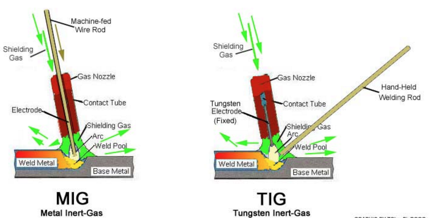Tig Welding Pipe Diagram Wiring Libraries Schematic Connections Diagrams Schematicwhat Is The Difference Between U0026 Mig
