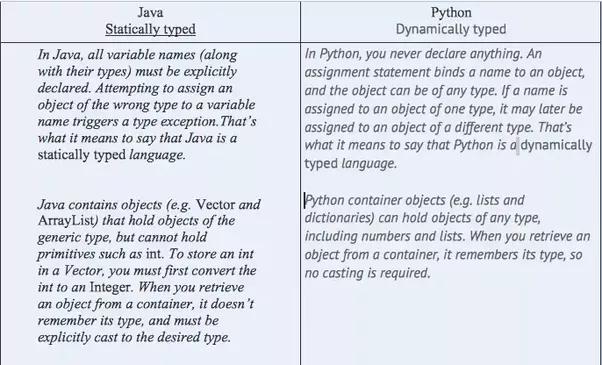 Why Is Python Beating Java Nowadays Quora