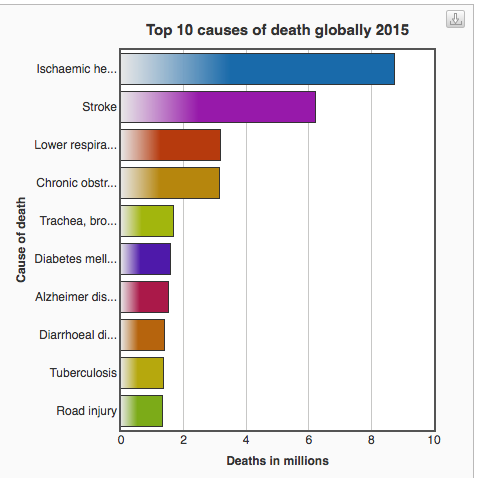 What is the number one killer disease in the world? - Quora