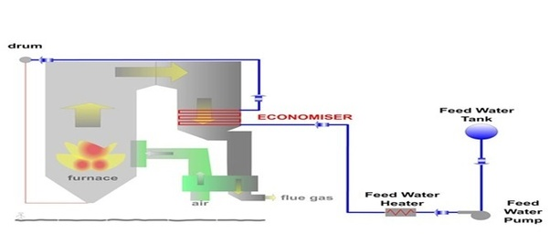 What is the effect of raising the steam generator pressure in an ...