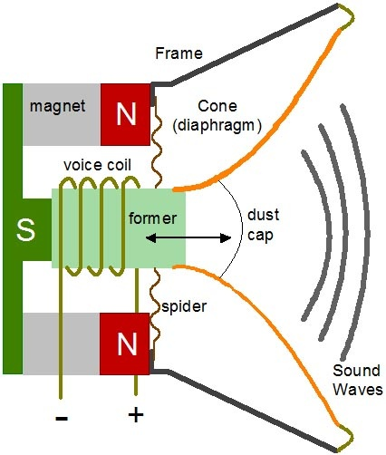 What Does A Magnet Do In A Speaker
