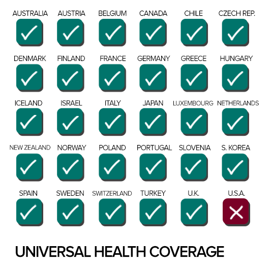 What countries don't have free universal health care and ...