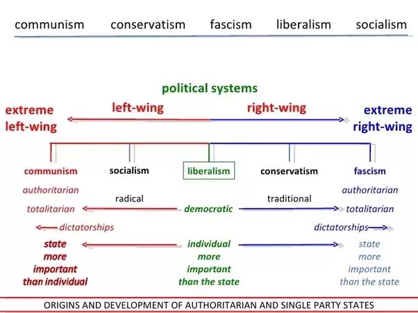 outline the main differences between left and right realism History of cold war research papers thoroughly explains all the events  differences between economic ideals also  and focuses on liberalism and realism.