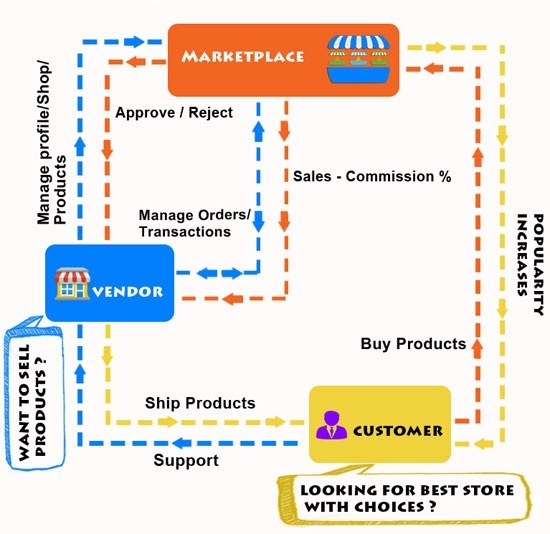 how to return bestbuy marketplace