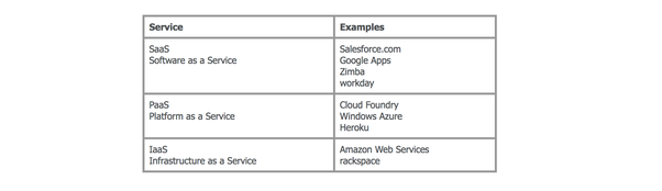 What is the overview about cloud computing? - Quora