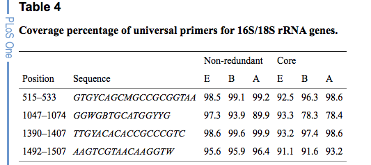 optimal eukaryotic 18s and universal 16s18s ribosomal rna primers and their application in a study of symbiosis ed newton c m gomes