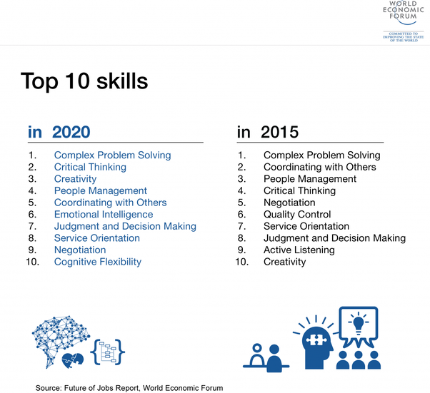 Where Can I Find A List Of The Top 20 Talents Skills Quora