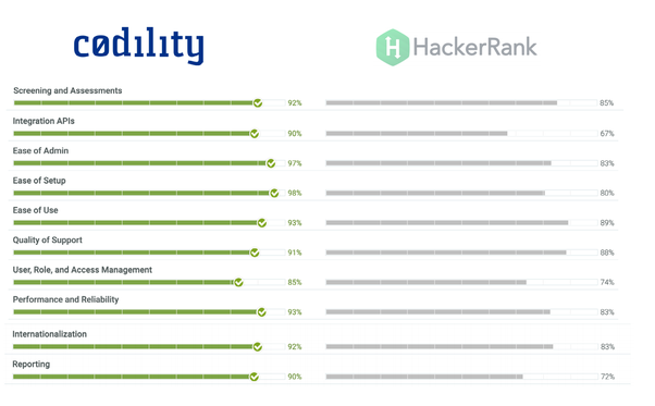 How does Codility differ from HackerRank? - Quora