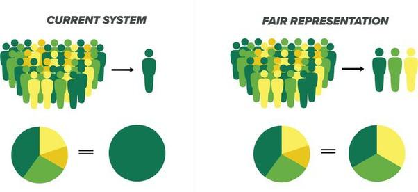 multi-seat proportional representation