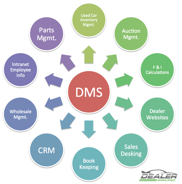 What Is Dms Dealer Management System Where Can I Find The
