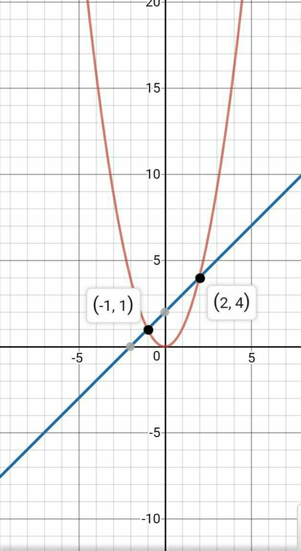 """How To solve x^2-x-2>=0 By Using The Wavy Curve Method – Quora"""" title=""""How To solve x^2-x-2>=0 By Using The Wavy Curve Method – Quora""""></center><center><img style="""