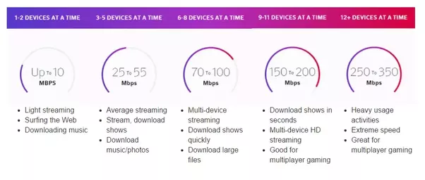 comcast internet service plans