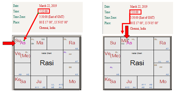 How do Rectify Your Birth Chart and Find Your Correct Birth Time