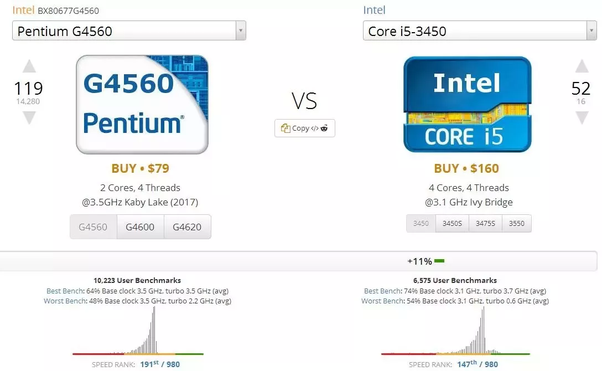 Which processor is better i5 3rd gen or i7 1st gen? - Quora