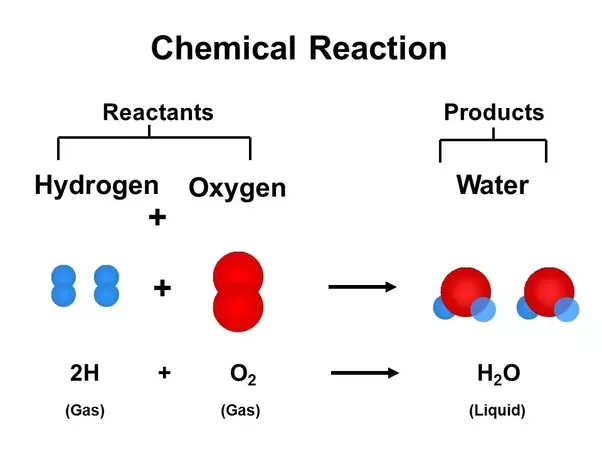What Is An Example Of A Synthesis Reaction Quora