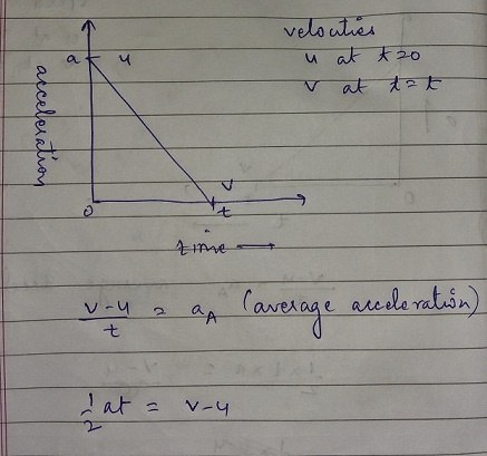 how to find area of acceleration