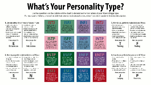 what are the mbti personality types of each of the friends