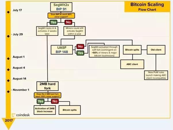 BitCoin peut-il encore plonger ~ $ 2000 dans un avenir proche? Y a-t-il une légère possibilité?